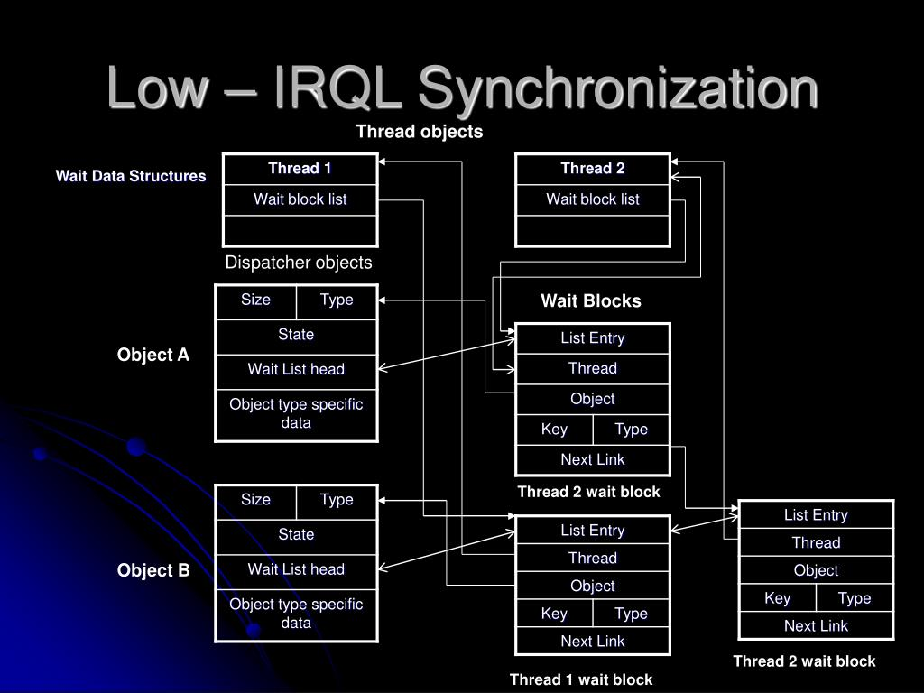 Low – IRQL Synchronization