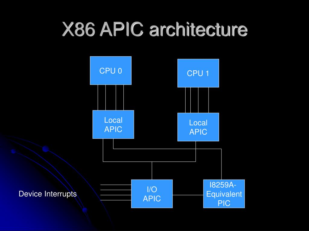 X86 APIC architecture