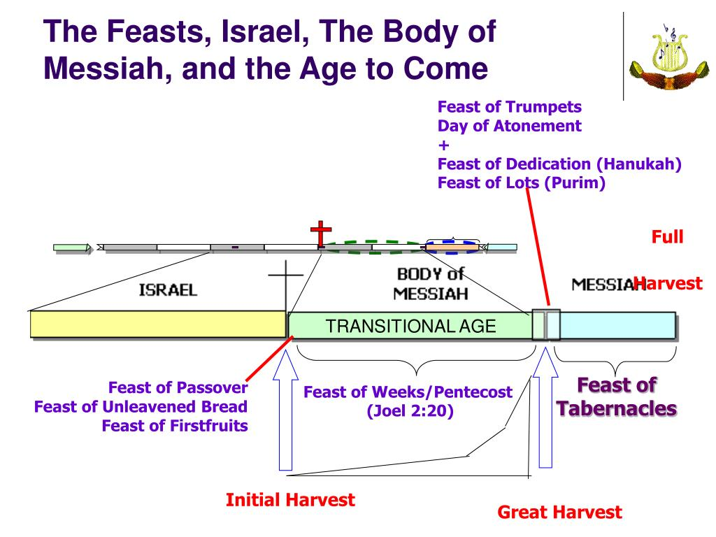 The Feasts, Israel, The Body of Messiah, and the Age to Come