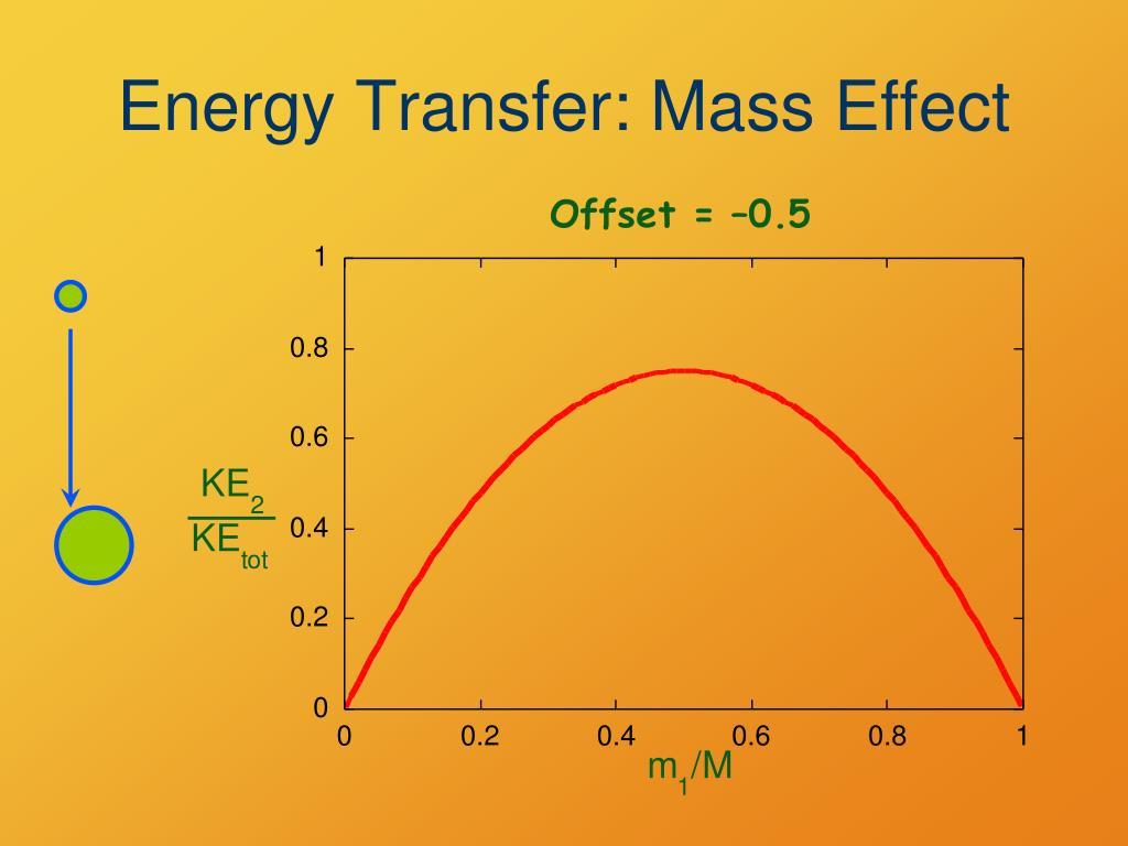 Energy Transfer: Mass Effect
