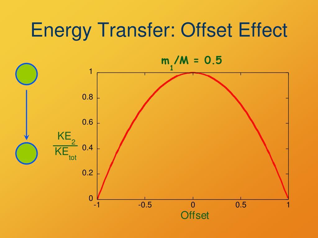 Energy Transfer: Offset Effect