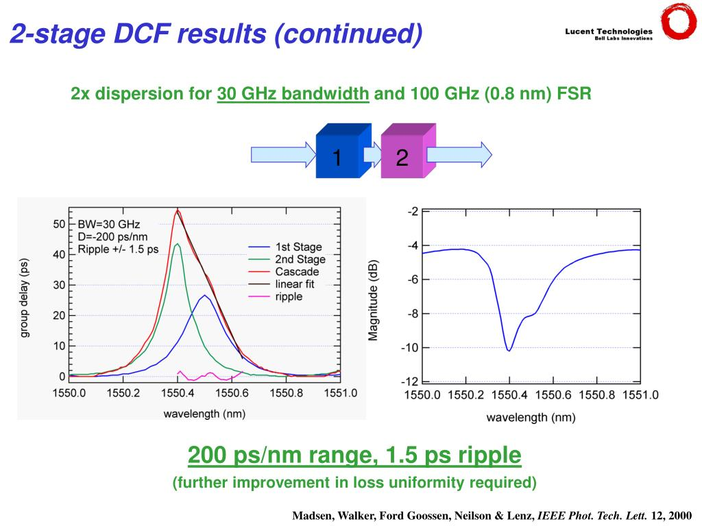 2x dispersion for
