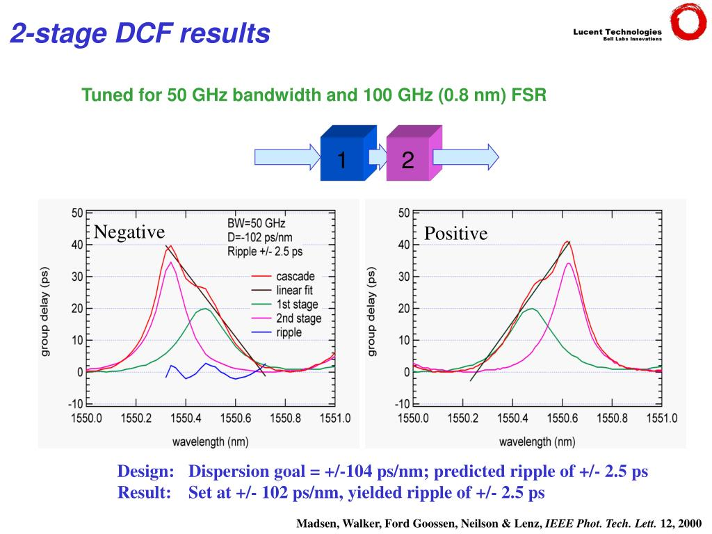 Tuned for 50 GHz bandwidth and 100 GHz (0.8 nm) FSR