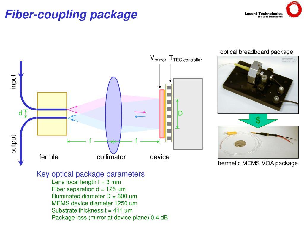 optical breadboard package