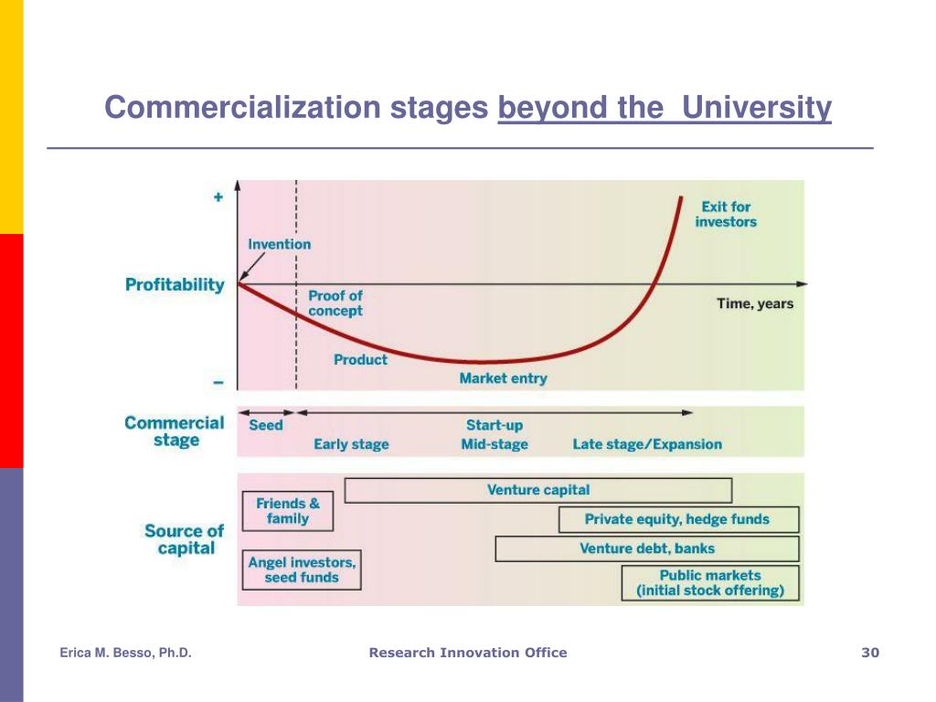 Commercialization stages