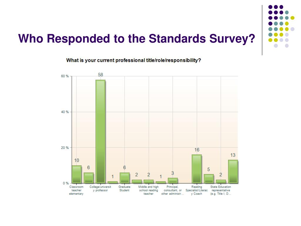 Who Responded to the Standards Survey?