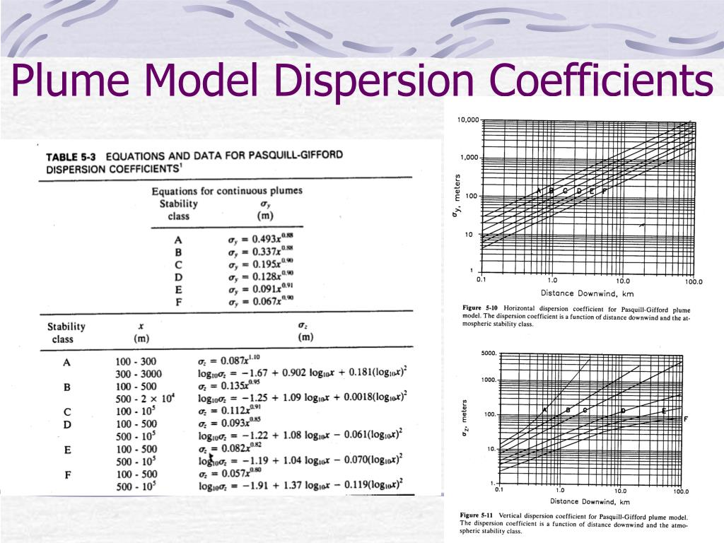 Plume Model Dispersion Coefficients