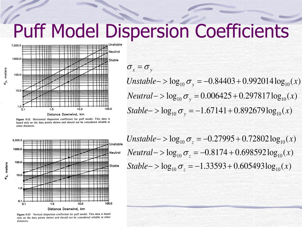 Puff Model Dispersion Coefficients