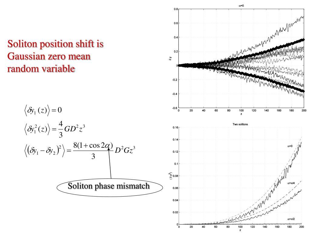 Soliton phase mismatch