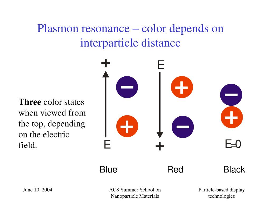Plasmon resonance – color depends on interparticle distance
