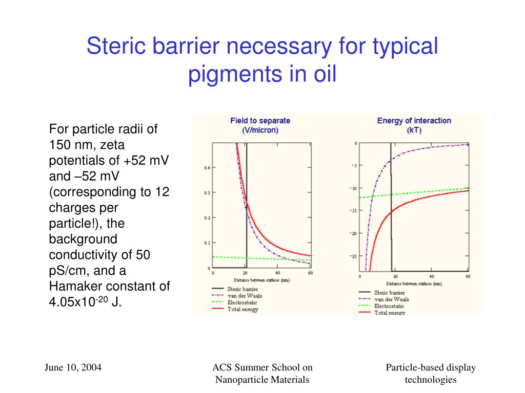 Steric barrier necessary for typical pigments in oil
