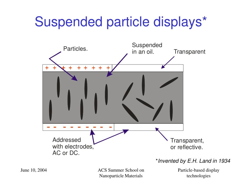 Suspended particle displays*