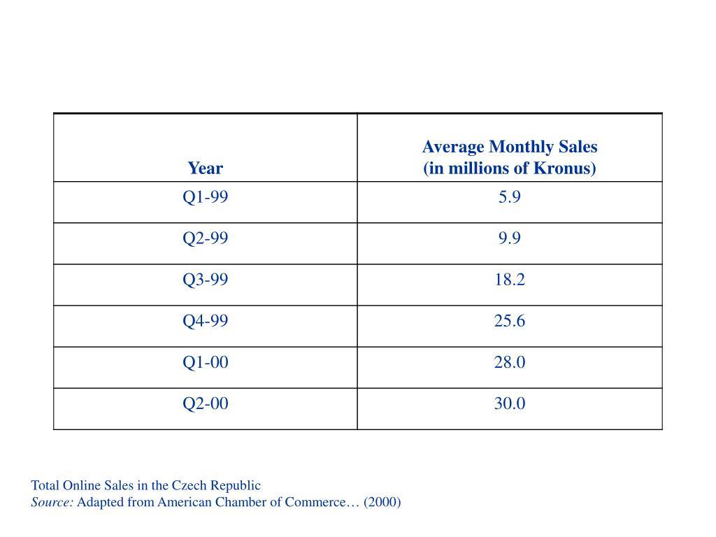 Total Online Sales in the Czech Republic