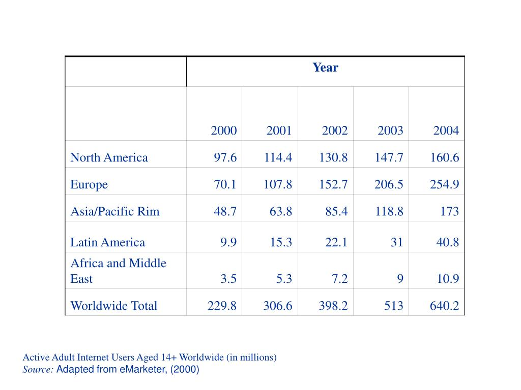 Active Adult Internet Users Aged 14+ Worldwide (in millions)
