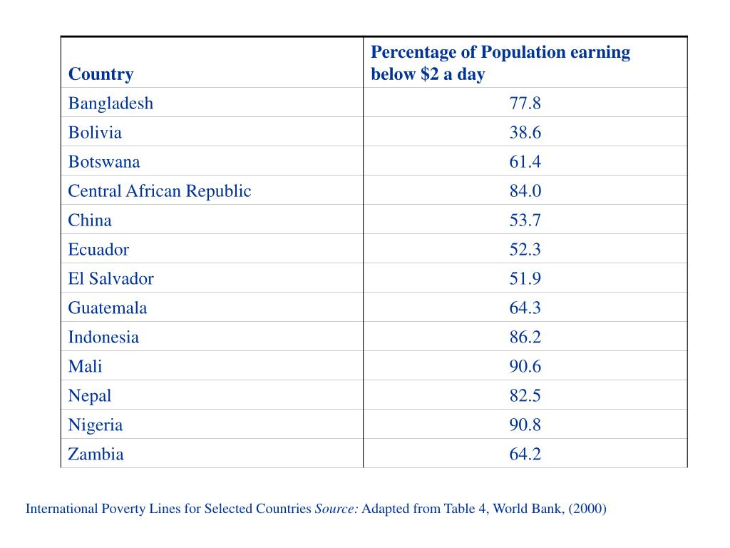 International Poverty Lines for Selected Countries