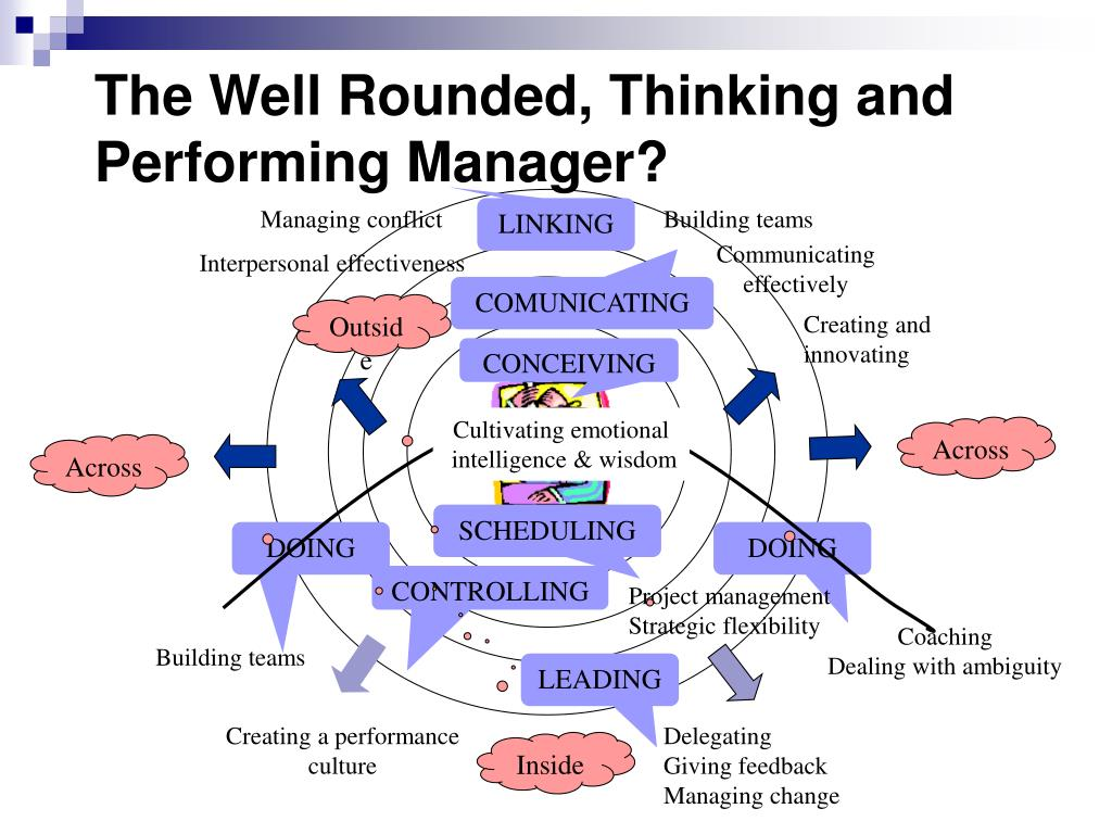 The Well Rounded, Thinking and Performing Manager?