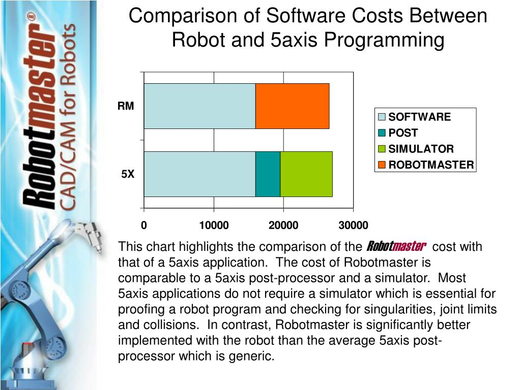 Comparison of Software Costs Between Robot and 5axis Programming