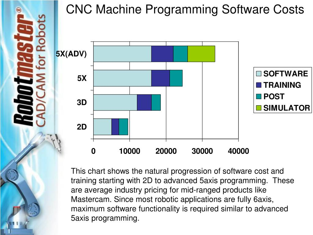 CNC Machine Programming Software Costs