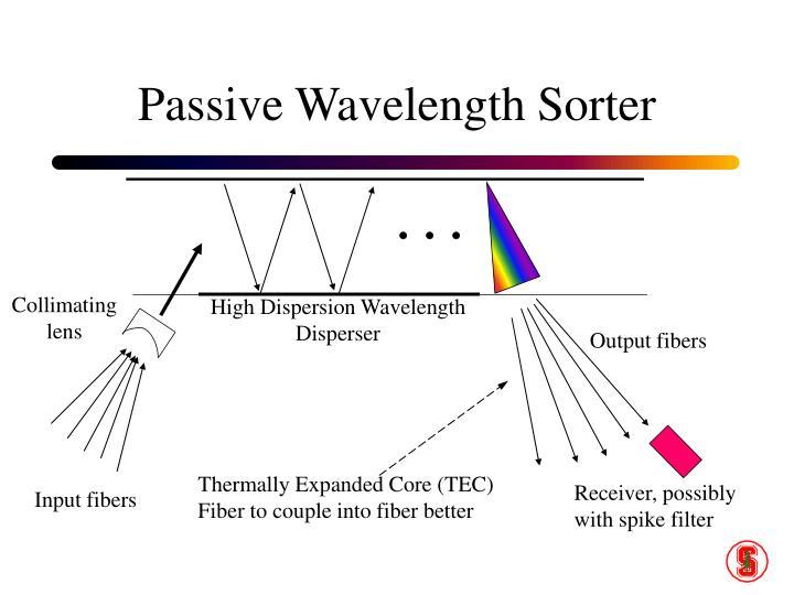Passive Wavelength Sorter