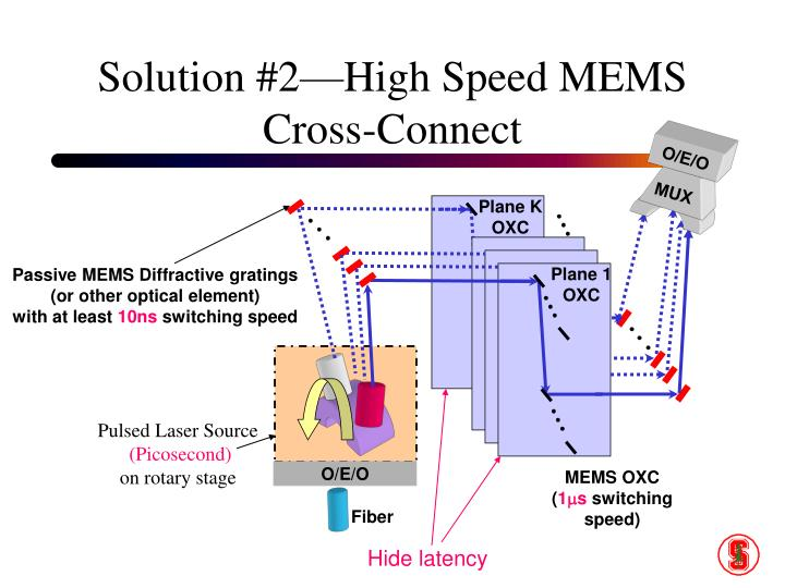 Solution #2—High Speed MEMS Cross-Connect