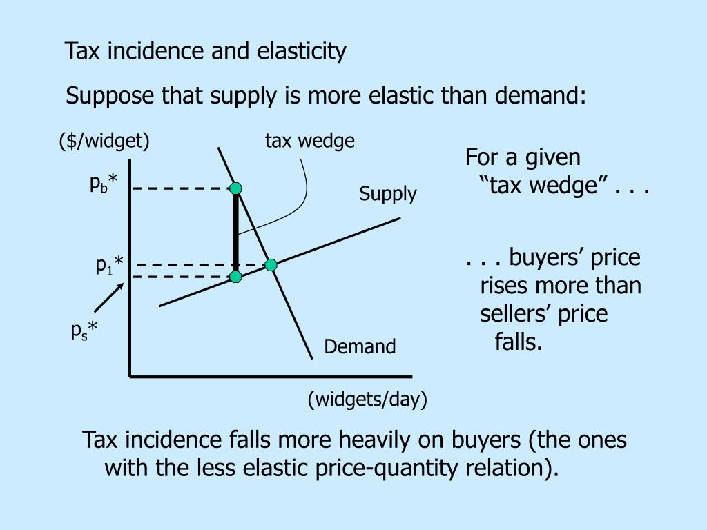 Tax incidence and elasticity