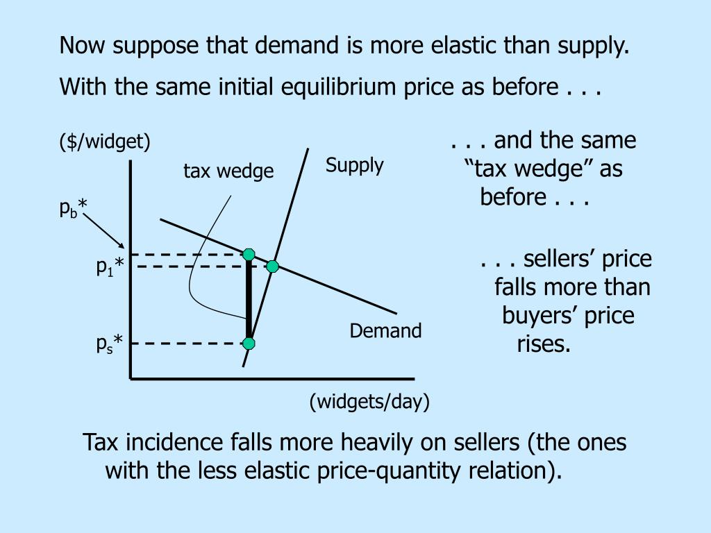 Now suppose that demand is more elastic than supply.