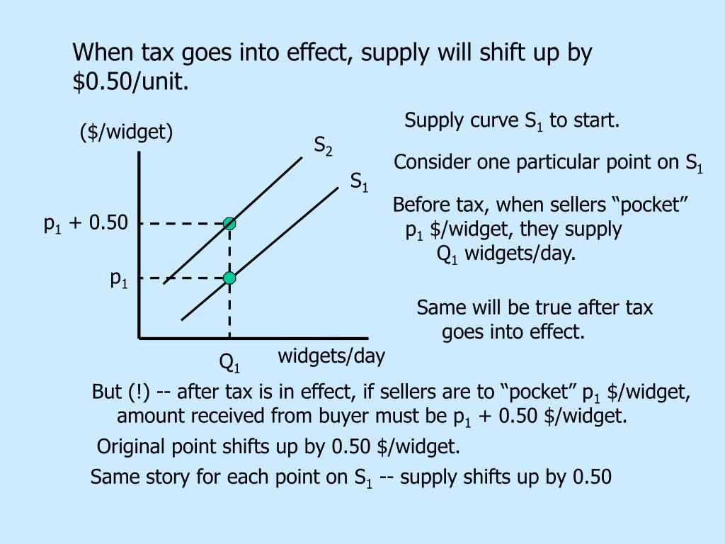 Supply curve S