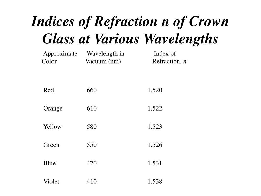 Indices of Refraction n of Crown Glass at Various Wavelengths