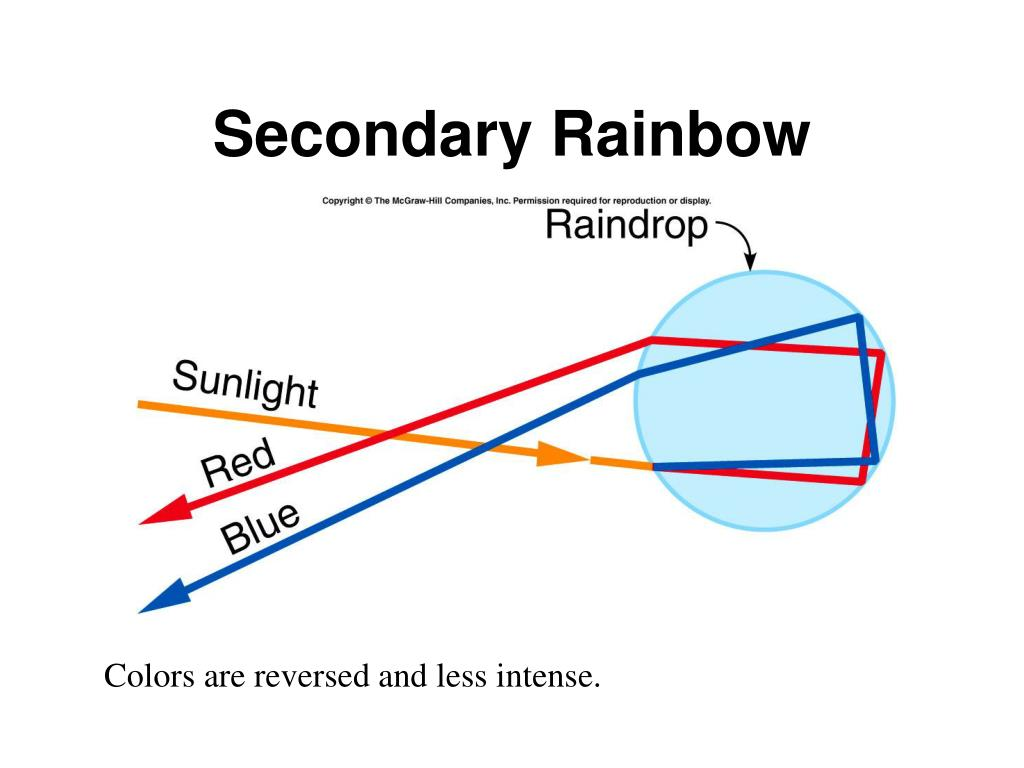 Secondary Rainbow