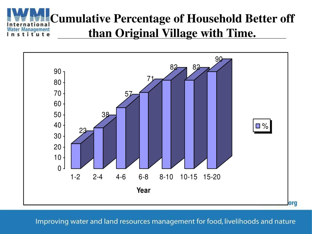 Cumulative Percentage of Household Better off than Original Village with Time.