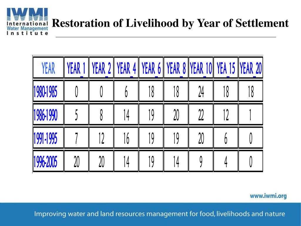 Restoration of Livelihood by Year of Settlement