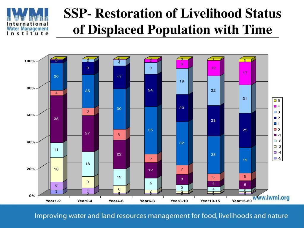SSP- Restoration of Livelihood Status of Displaced Population with Time