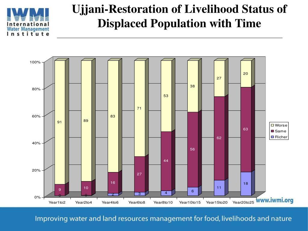 Ujjani-Restoration of Livelihood Status of Displaced Population with Time