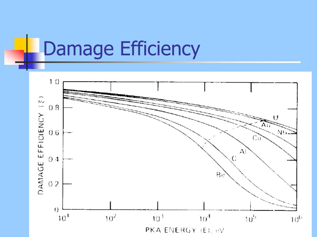 Damage Efficiency