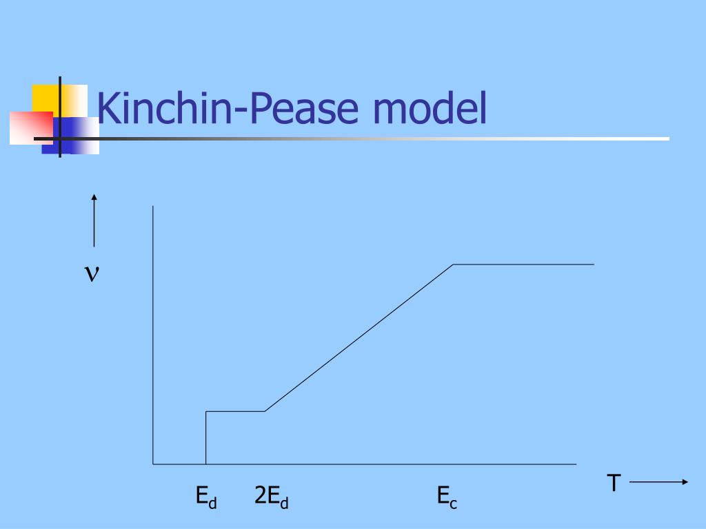 Kinchin-Pease model