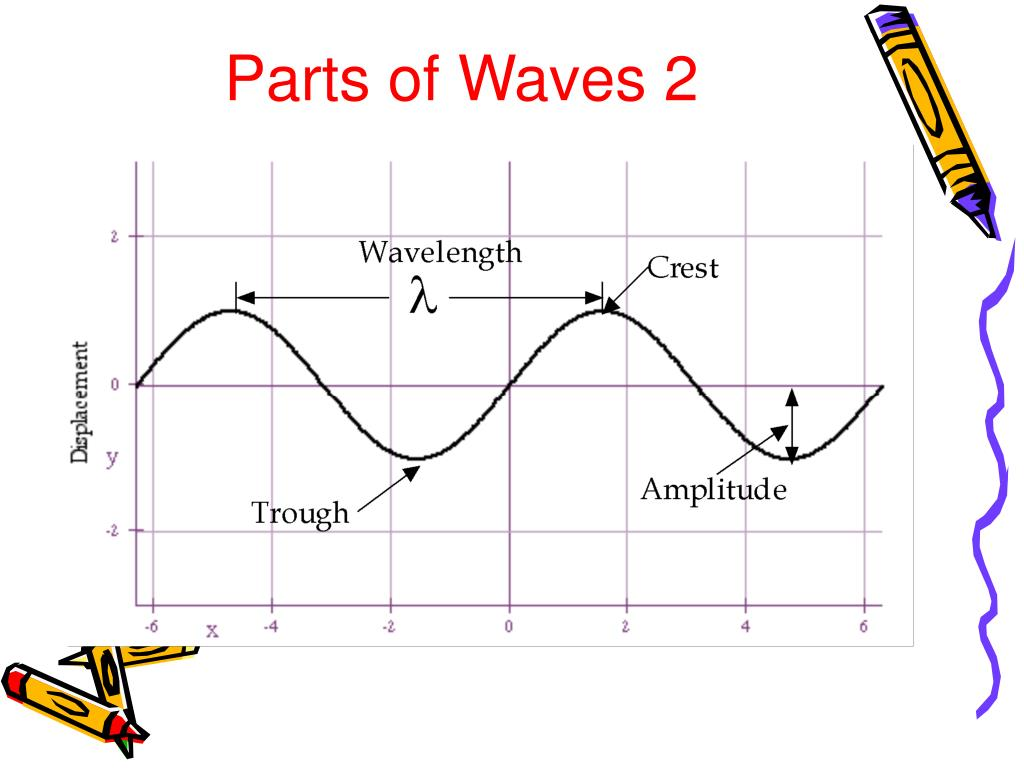 Parts of Waves 2