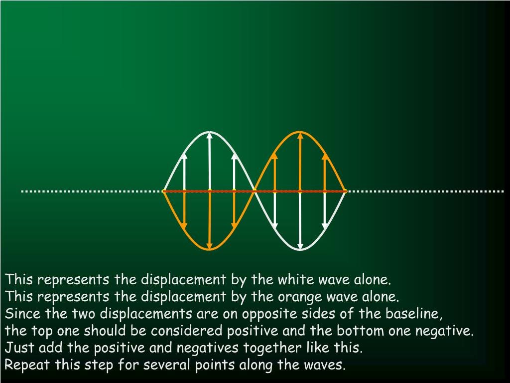 This represents the displacement by the white wave alone.