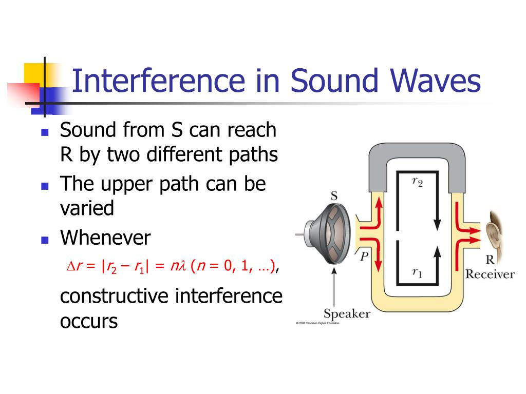 Interference in Sound Waves