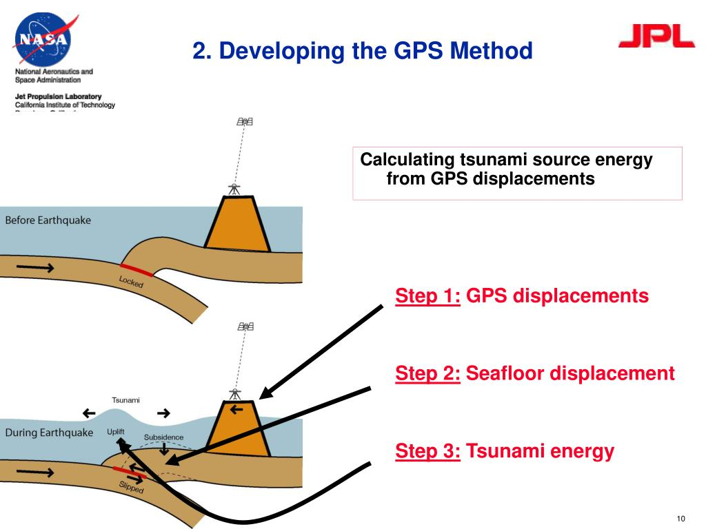 2. Developing the GPS Method