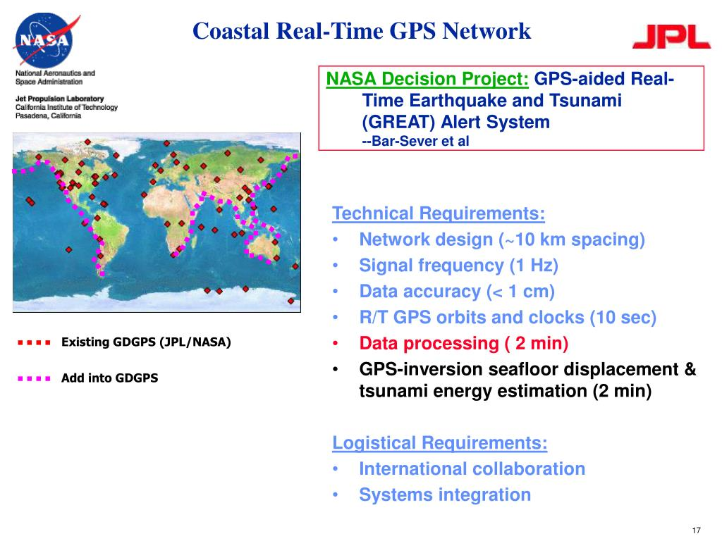 Coastal Real-Time GPS Network