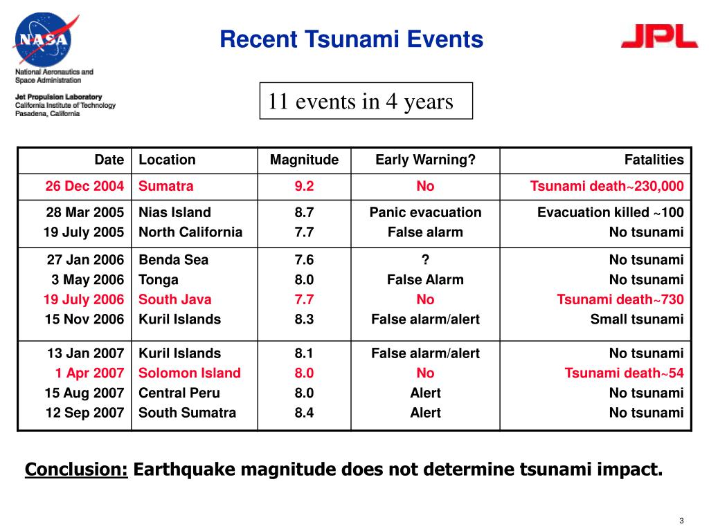Recent Tsunami Events
