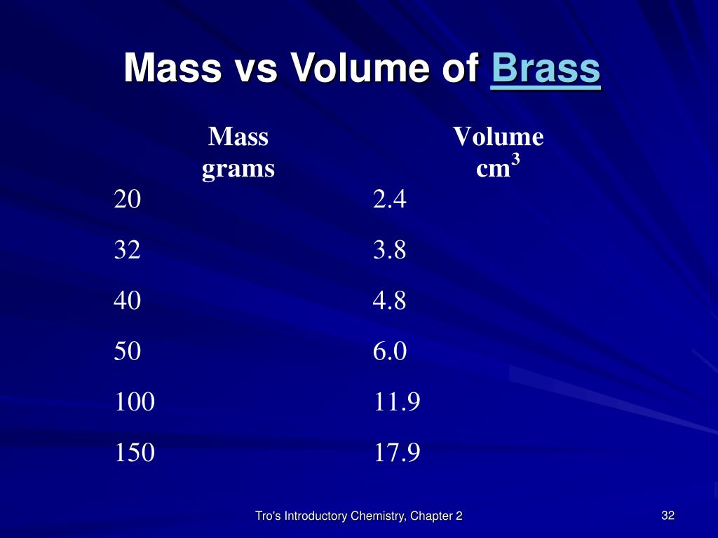Mass vs Volume of