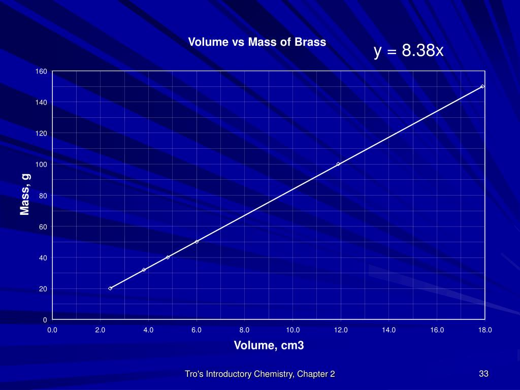 Volume vs Mass of Brass