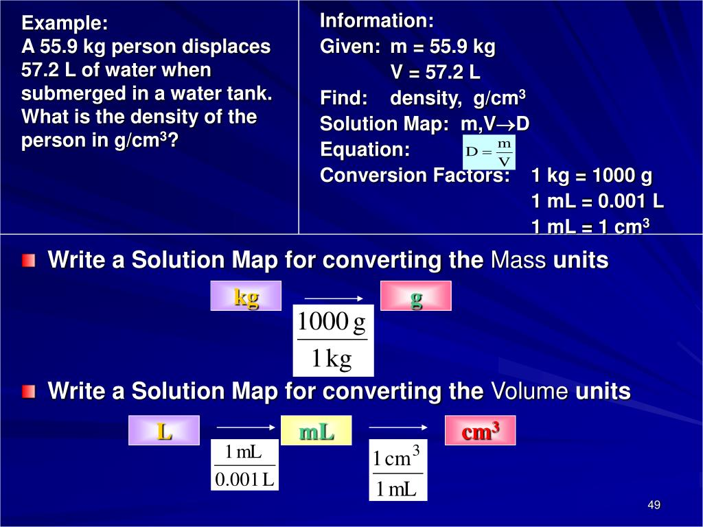 Write a Solution Map for converting the