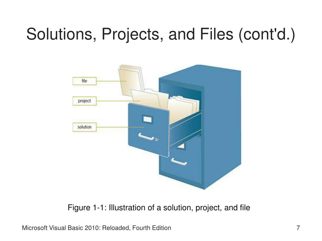 Solutions, Projects, and Files (cont'd.)