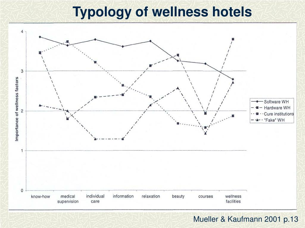 Typology of wellness hotels