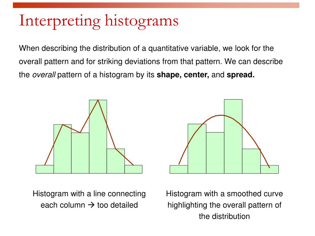 Interpreting histograms