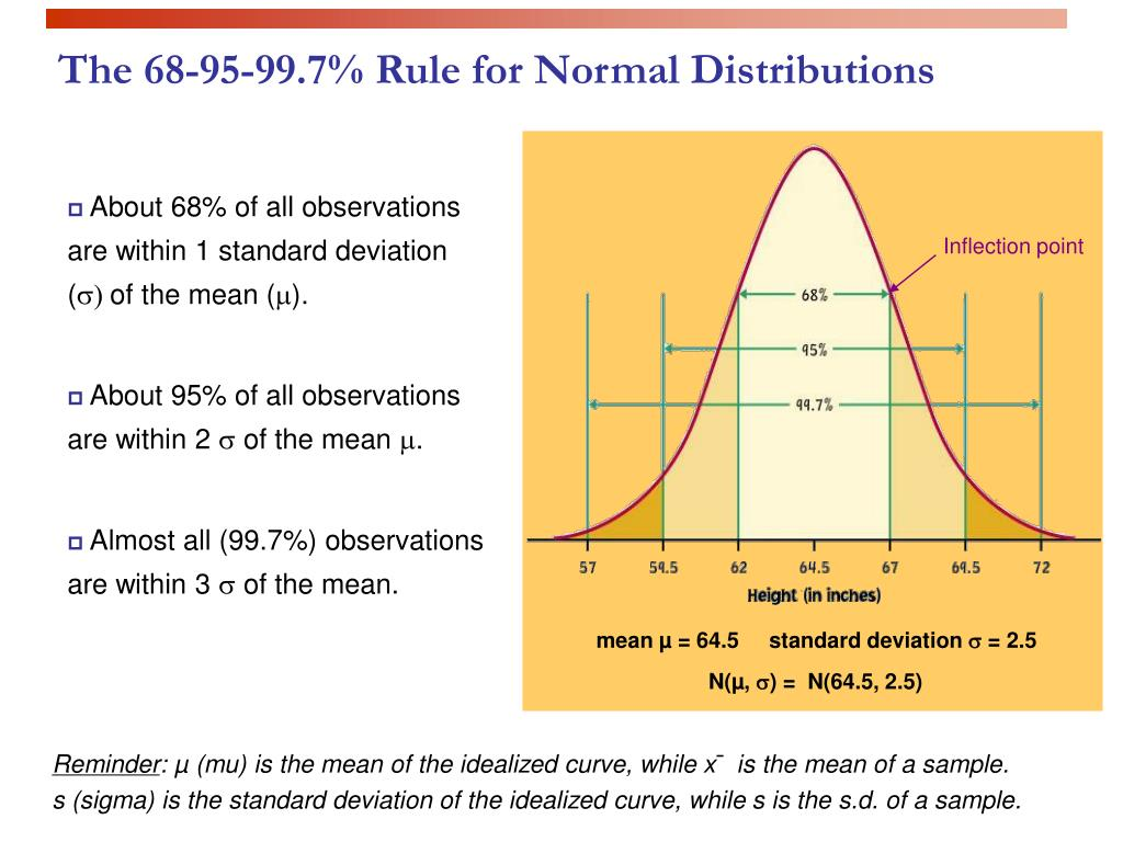 The 68-95-99.7% Rule for Normal Distributions