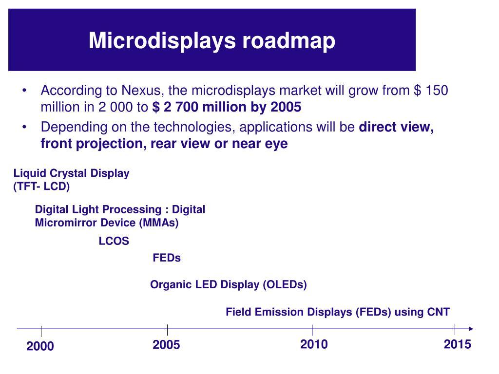 Liquid Crystal Display (TFT- LCD)