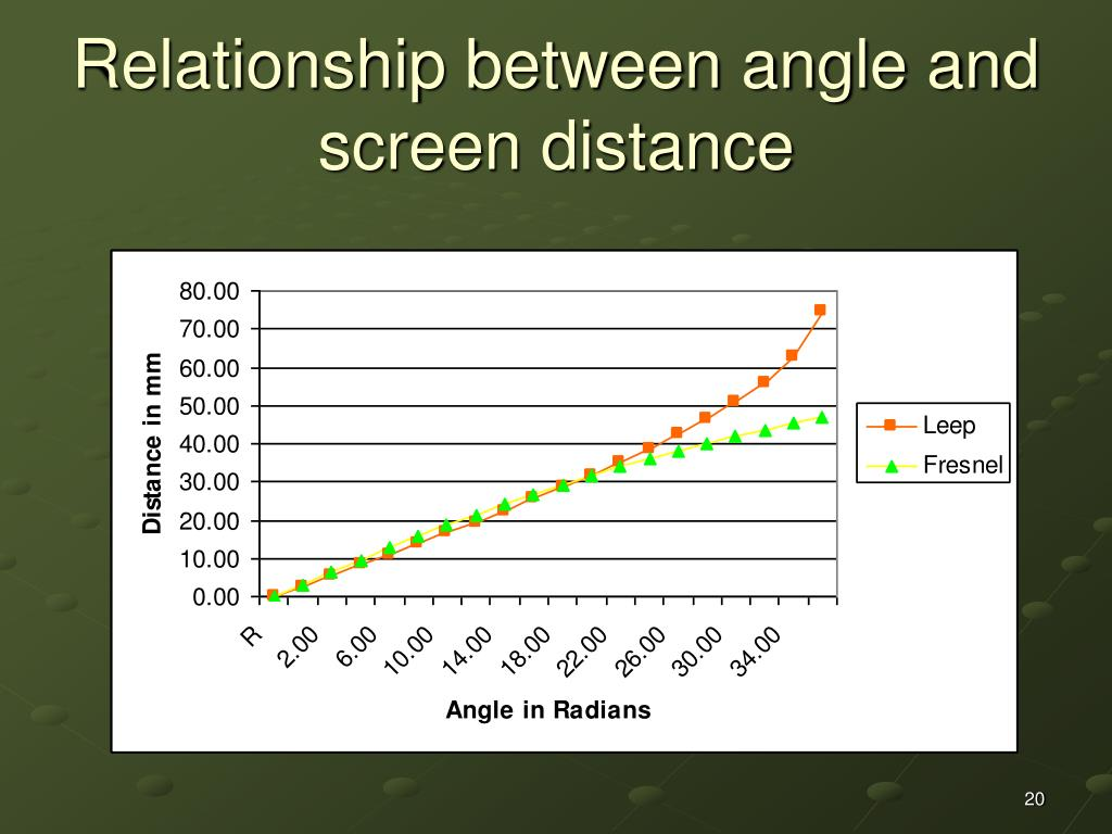 Relationship between angle and screen distance